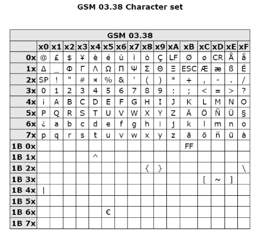 GSM 03.38 Character set