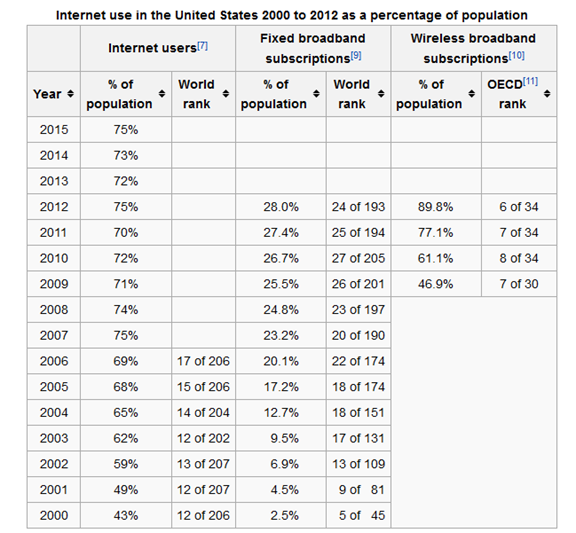 Internet Usage in the US from year 200o to 2012